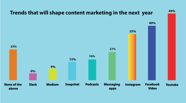 Article Marketing Trends